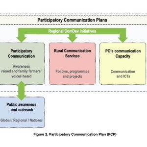 ComDev Asia partners validate Participatory Communication Plan in first steering committee meeting